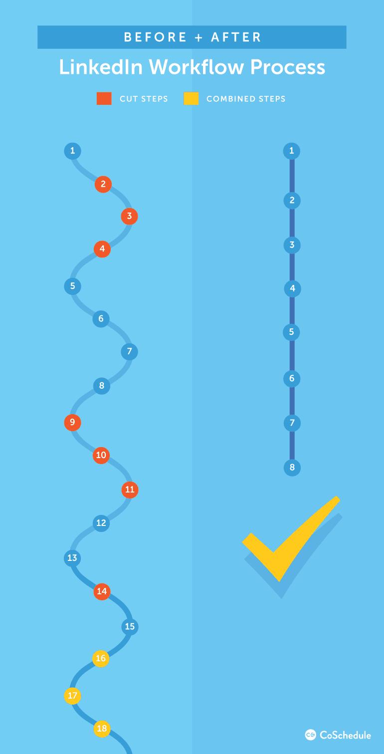 LinkedIn Workflow Process