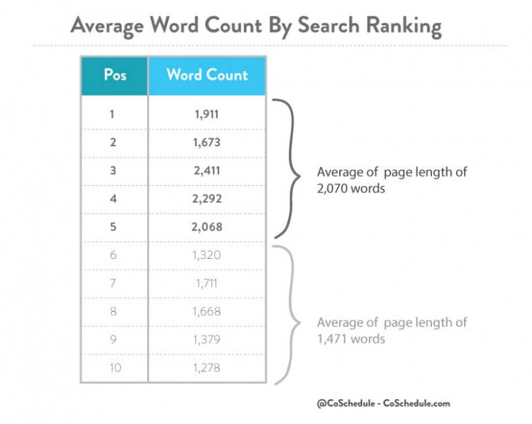average word count by search ranking - copyright owned by coschedule