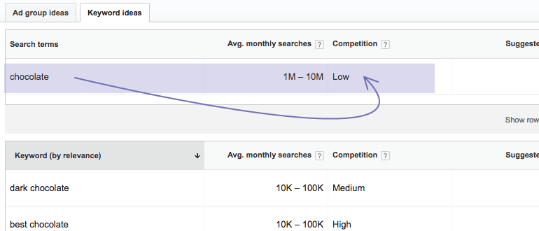 Low competition keyword in the Keyword Planner