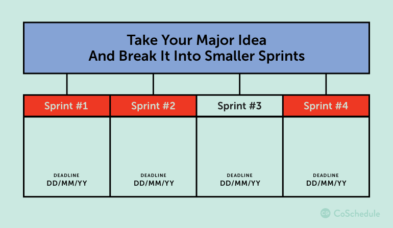 Take your major ideas and break them down into smaller sprints.