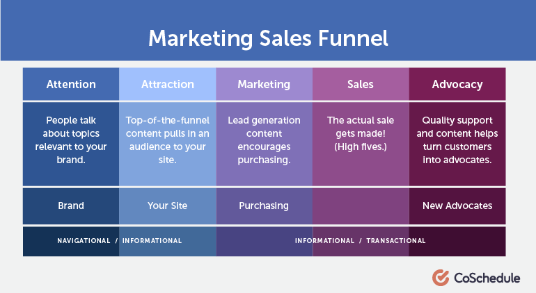 Mapping keywords effectively to different stages of the marketing funnel