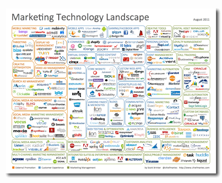 Marketing Technology Landscape Illustration (2011)
