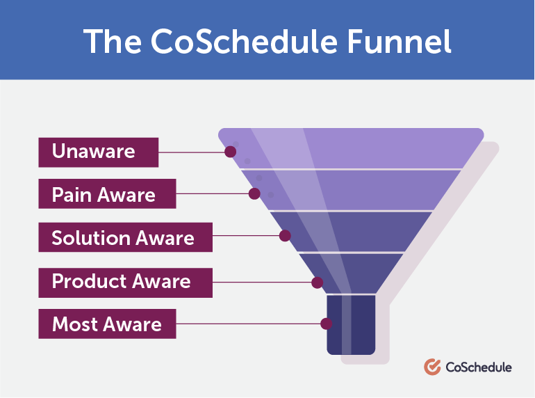 What Does CoSchedule's Marketing Funnel Look Like?