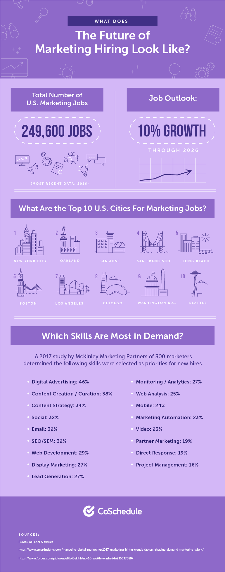 What Does the Future of Marketing Hiring Look Like?