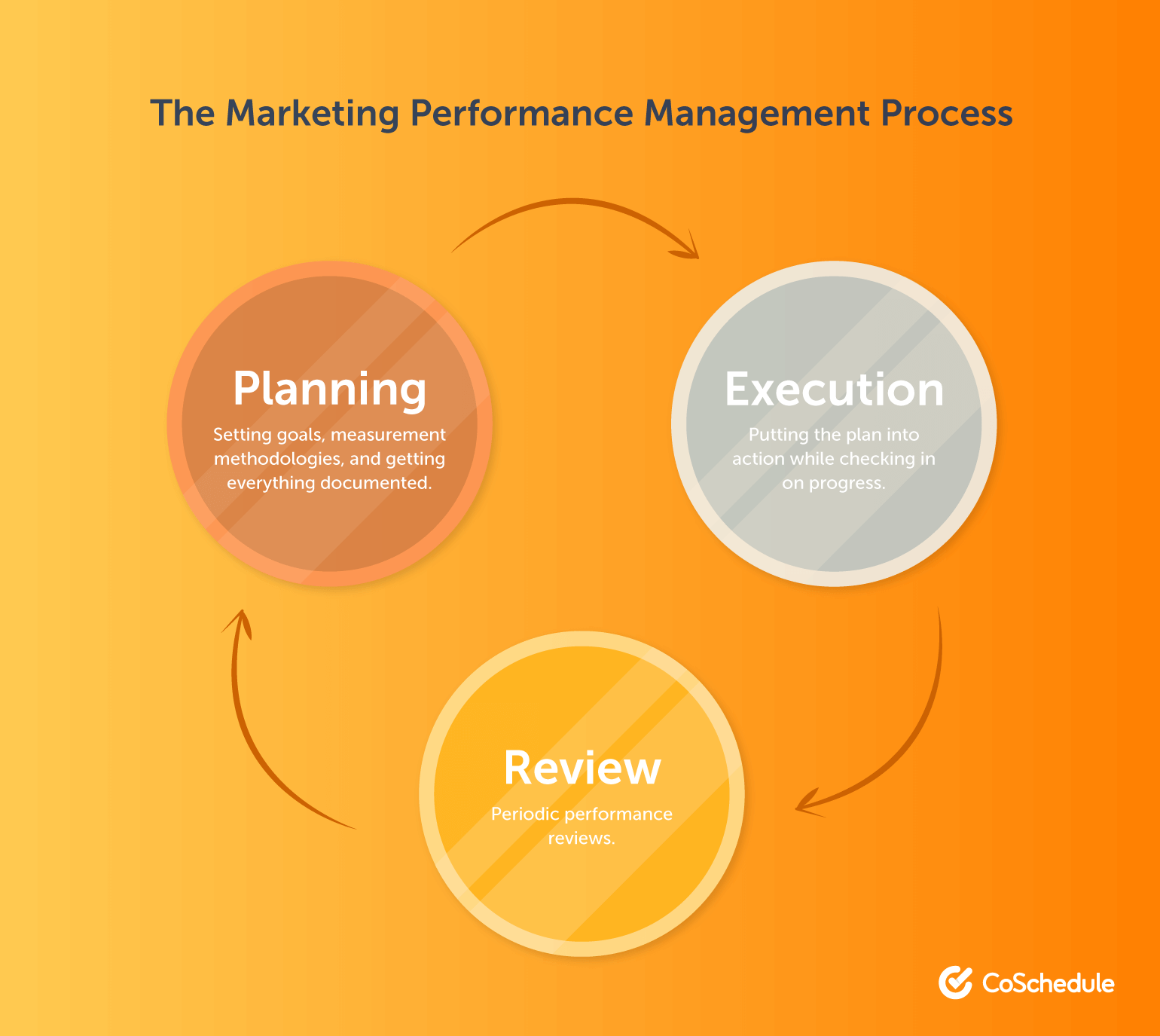 The Best Way To Plan A Marketing Performance Management Process