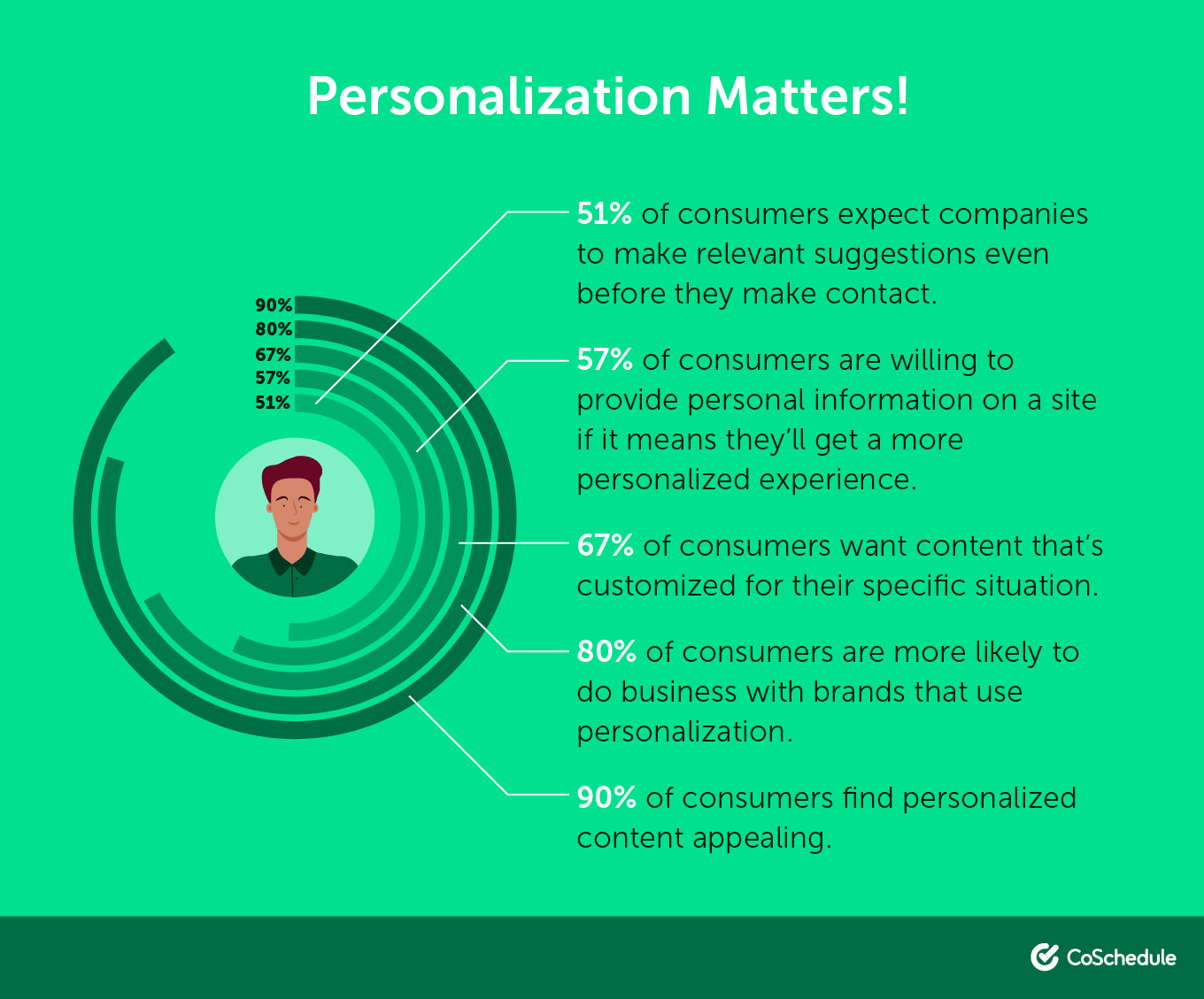Statistics on Marketing Personalization