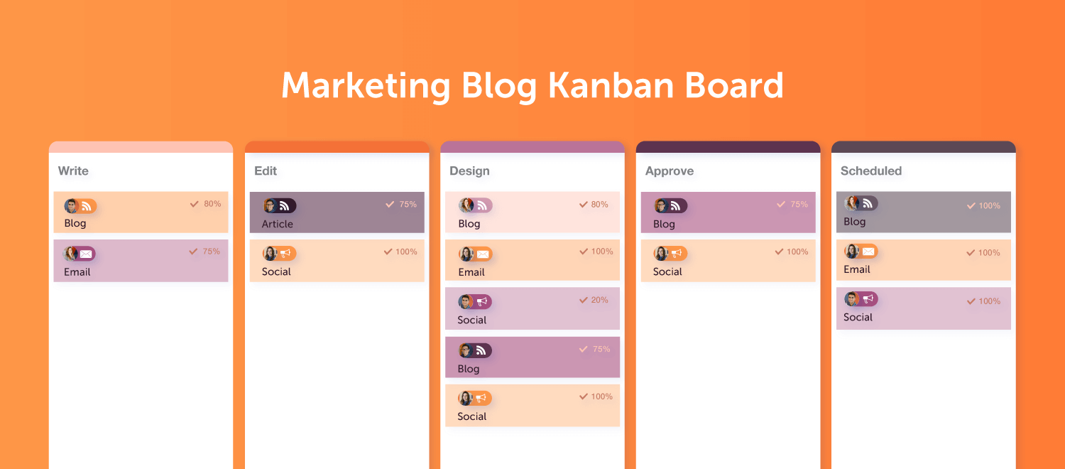 How to tailor a Kanban board for marketing projects