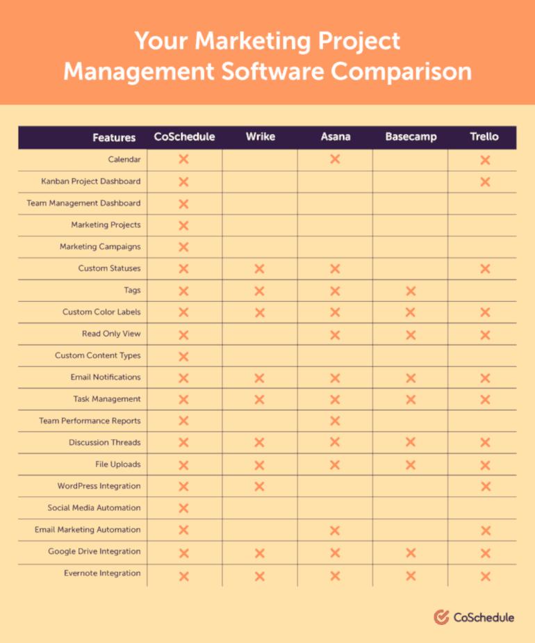 Your Marketing Project Management Software Comparison
