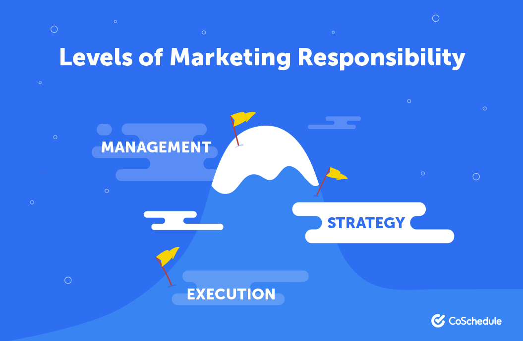 Levels of Marketing Responsibility