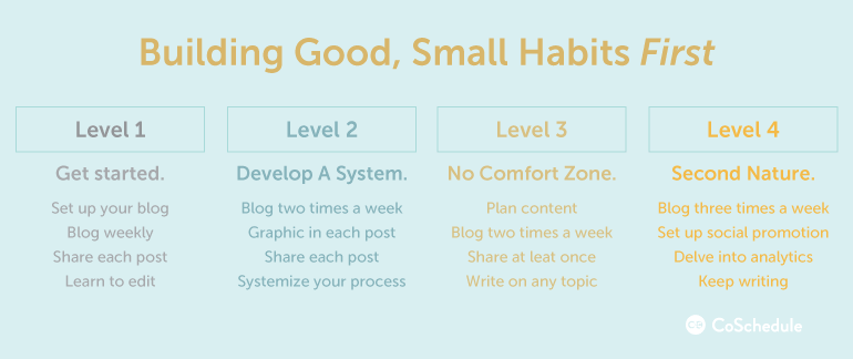Marketing solo four levels of habits