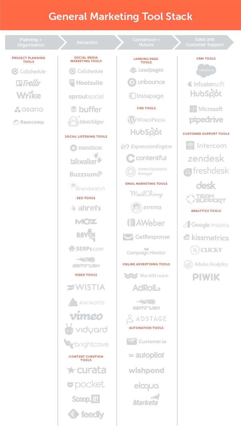General Marketing Tool Stack