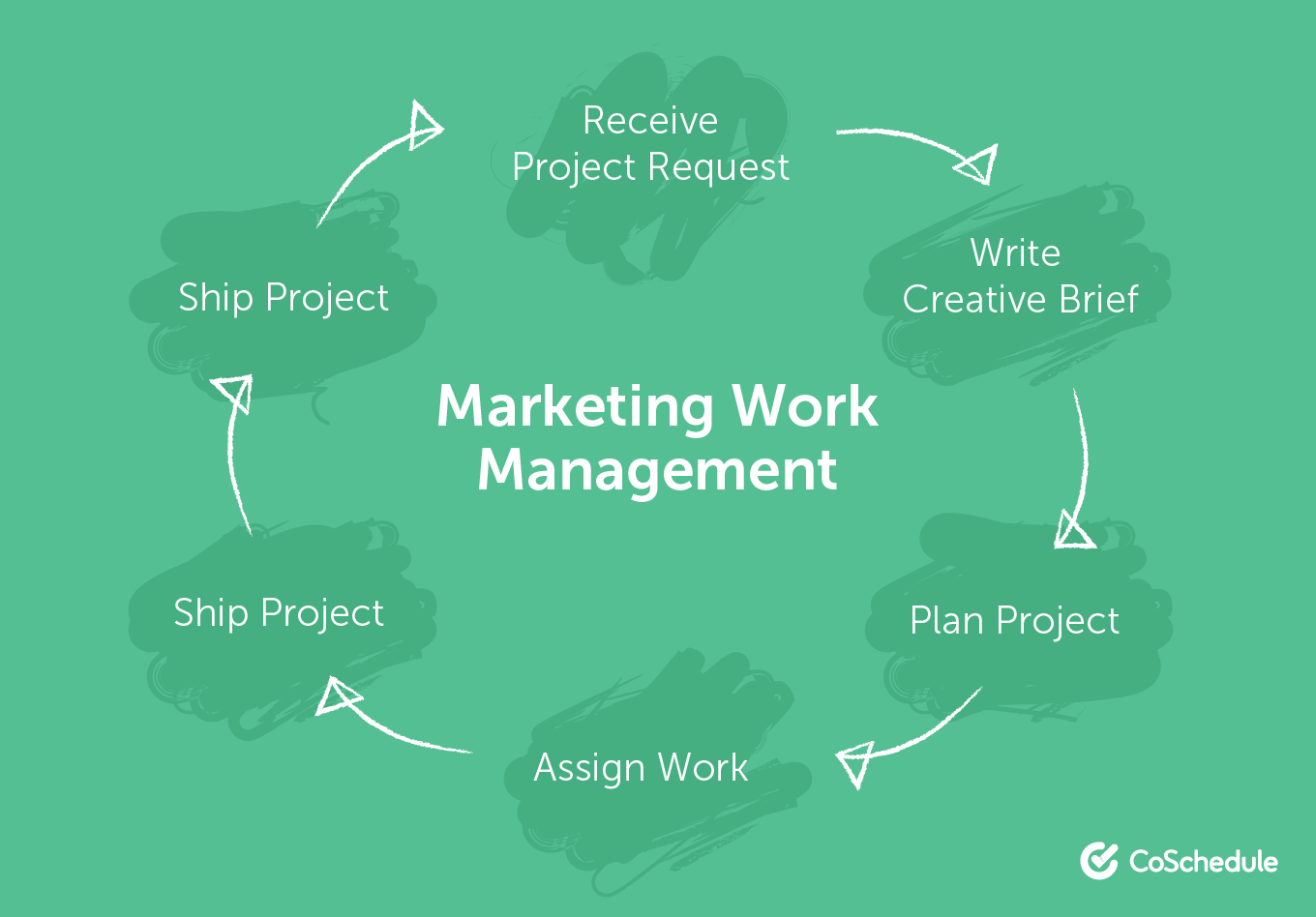 Illustration of the Marketing Work Management Process