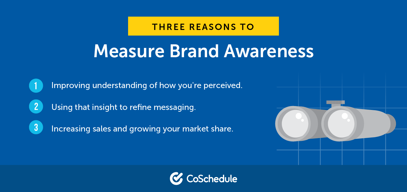 Three Reasons to Measure Brand Awareness