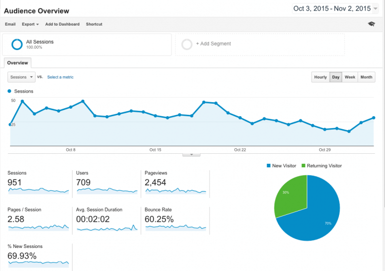 Use Google Analytics to measure your success.