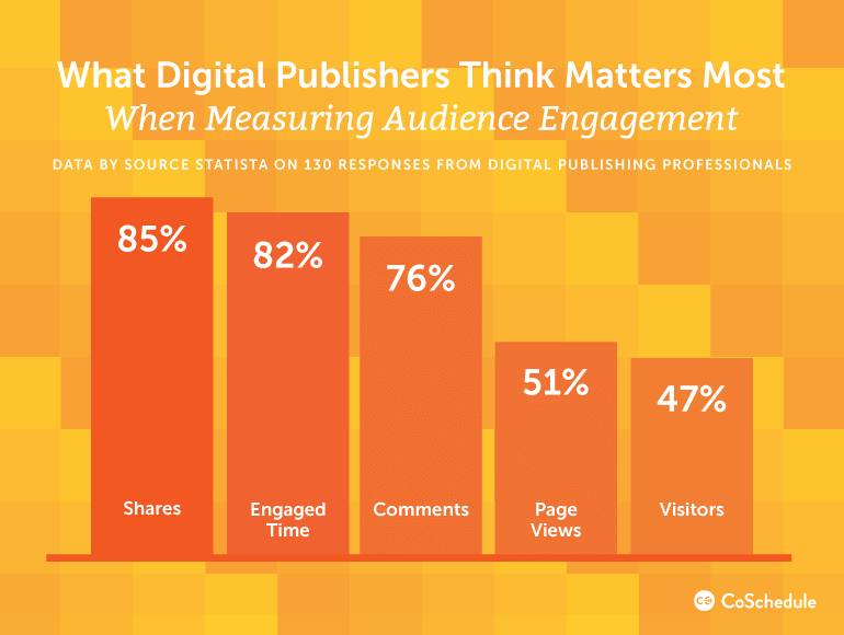 What Digital Publishers Think Matters Most When Measuring Audience Engagement