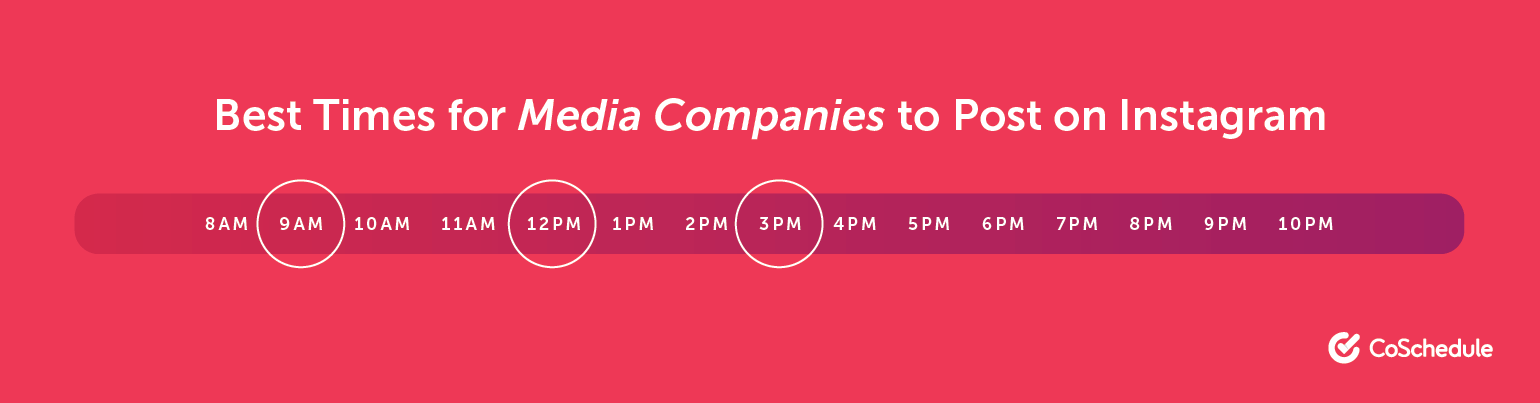 The Best Times for Media Companies to Post on Instagram
