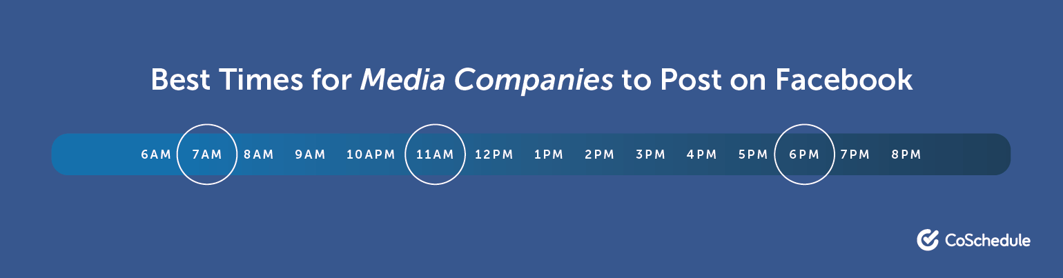 Best Times to Post on Facebook for Media Companies