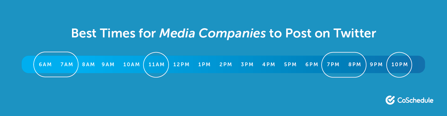 The Best Times for Media Companies to Post on Twitter