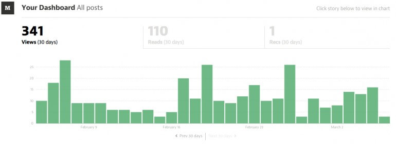 medium blogging stats