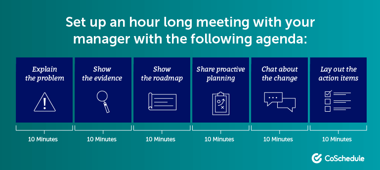 Set up an hour long meeting with your manager with the following agenda.