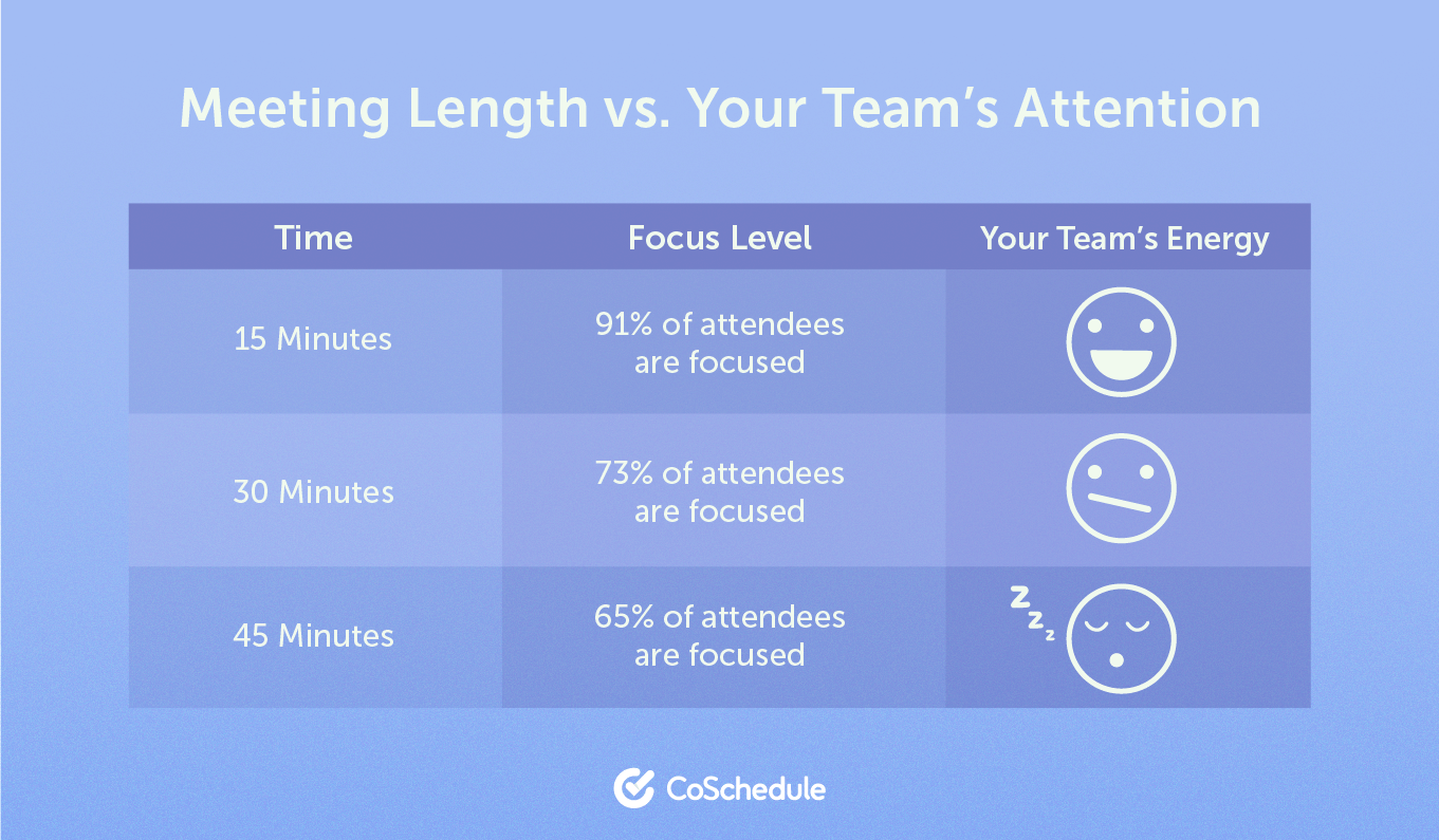 Meeting length vs. your team's attention chart