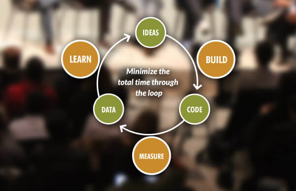 The lean startup method for Marketing strategy.