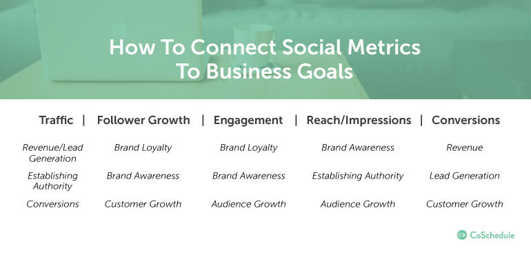 How to Tie Social Metrics to Business Goals