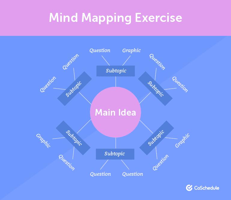 Illustration of a mind map.