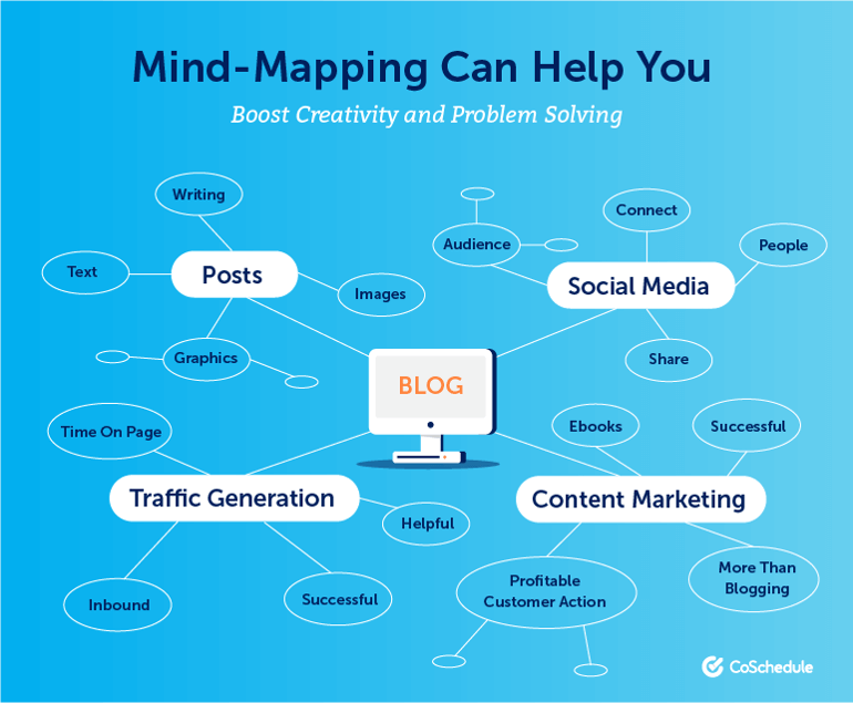 Mind Mapping Can Help You Boost Creativity and Problem Solving