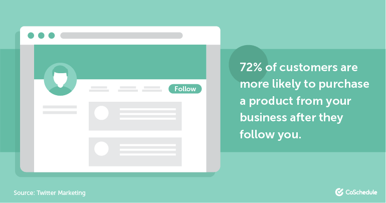 72% of customers are more likely to purchase a product from your business after they follow you.