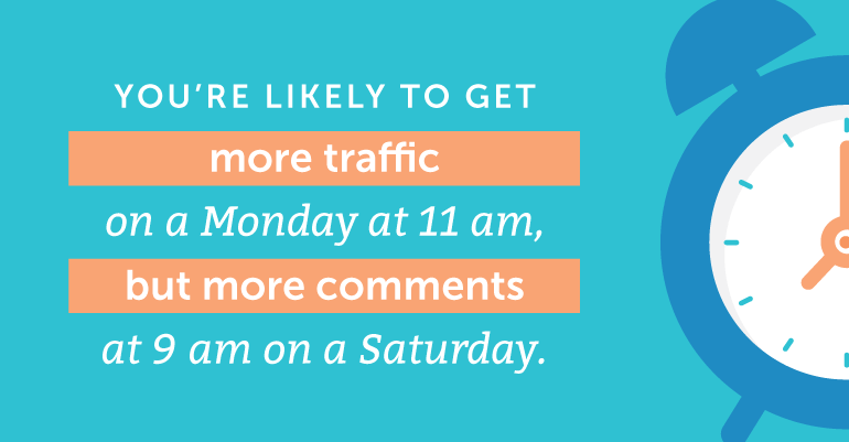 You're more likely to get more traffic on a Monday at 11 am ...