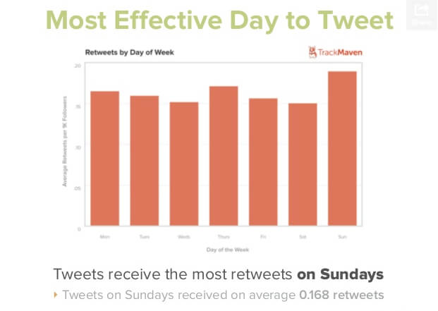 What's the most effective day of the week to tweet?
