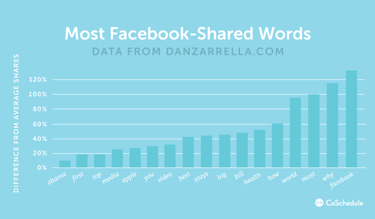 Most shared words on Facebook