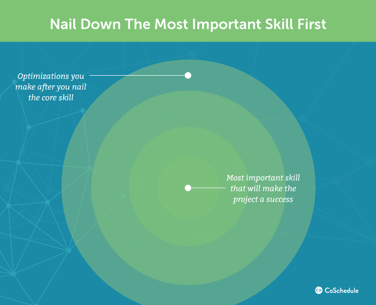 Nail Down the Most Important Skill First