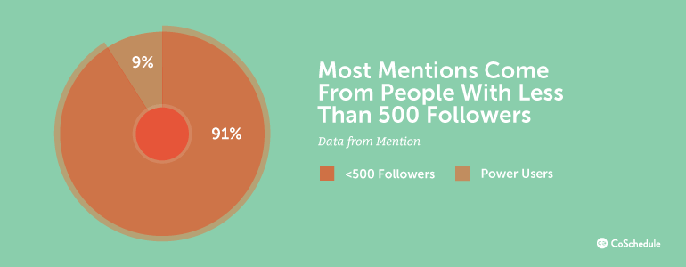 Most Mentions Come From People With Less Than 500 Followers