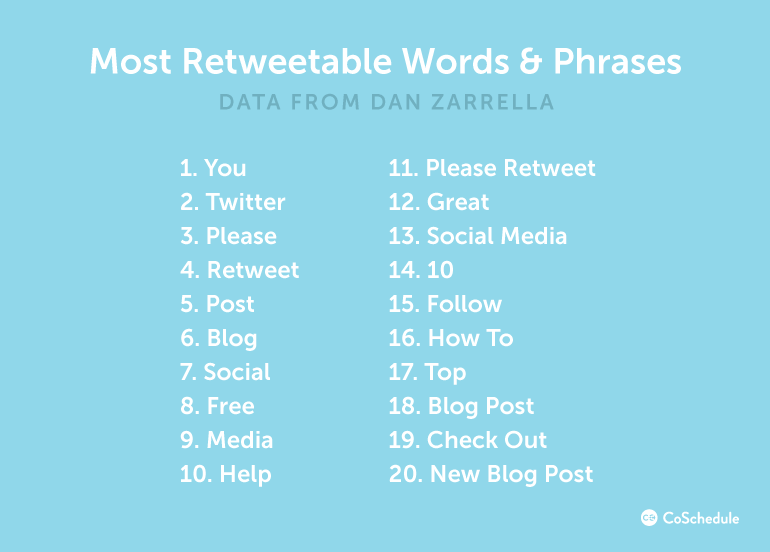 Most Retweetable Words And Phrases