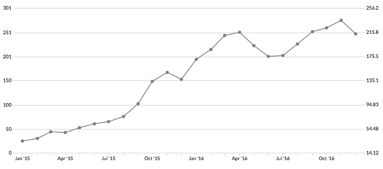 Organic search traffic over 24 months in Moz