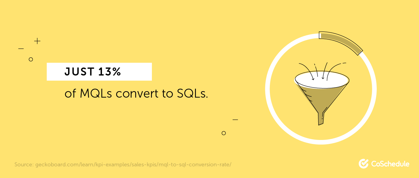Just 13% of MQLs convert to SQLs