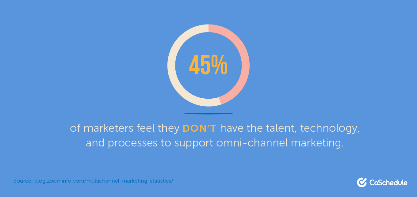 45% of marketers feel they don't have the talent, technology, and processes to support omni-channel marketing