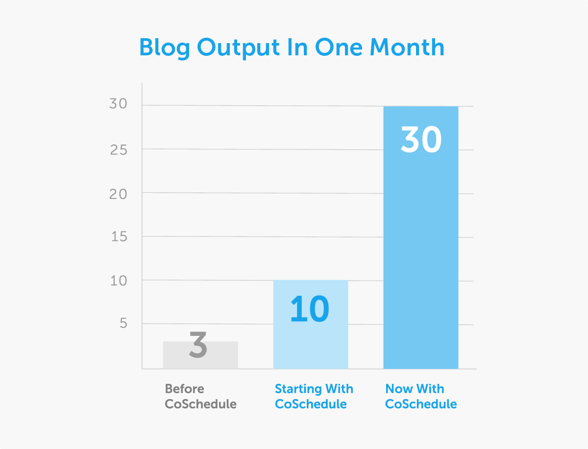 On24 Blog Output in 1 Month