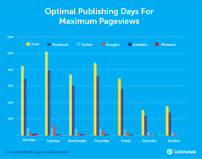 Optimal Publishing Days for Maximum Pageviews