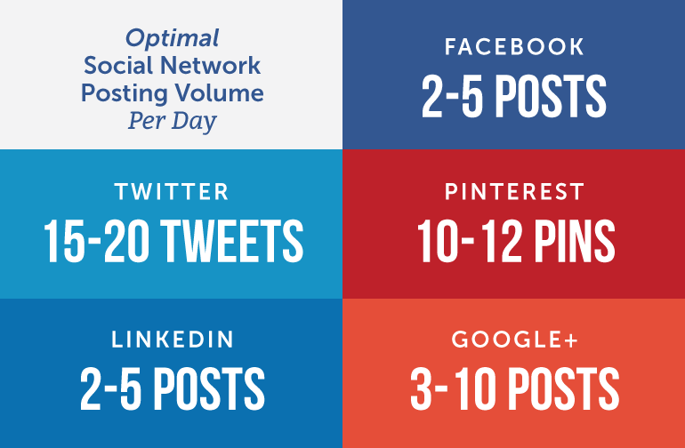 Optimal Social Network Posting Volume Per Day