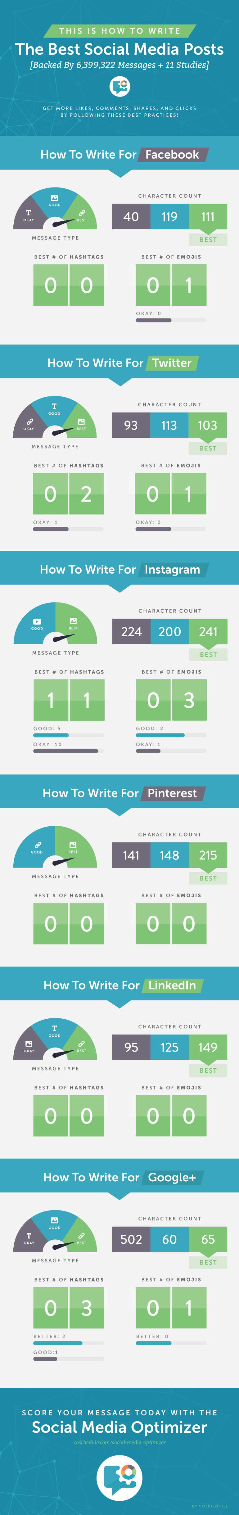 Infographic on optimizing social media posts for every network