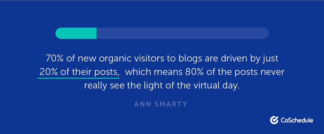 70% of new organic visitors to blogs are driven by just 20% of their posts.