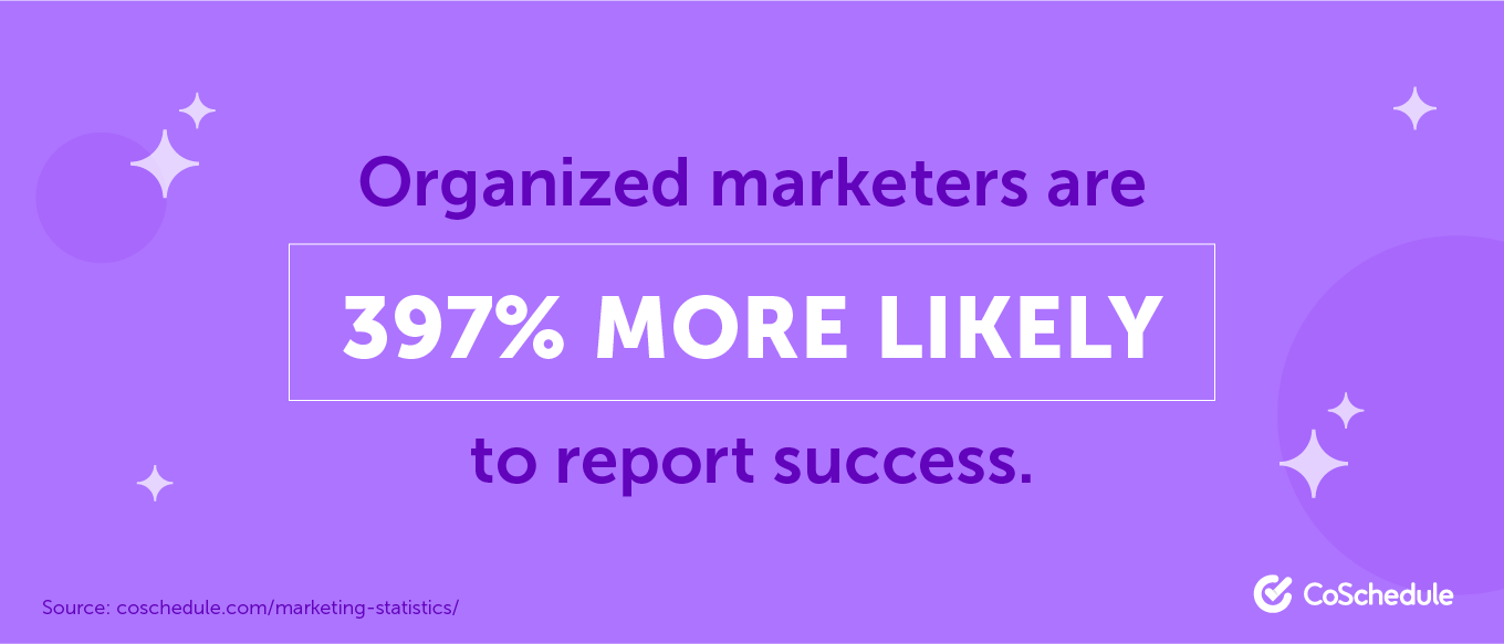 Organized marketers are 397% more likely to report success.