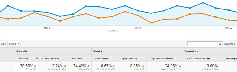 an example of how successful outreach marketing doubled traffic