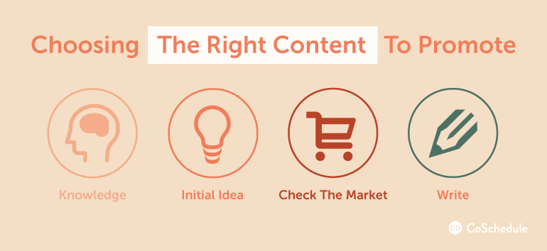 Outreaching marketing choosing the right content to promote