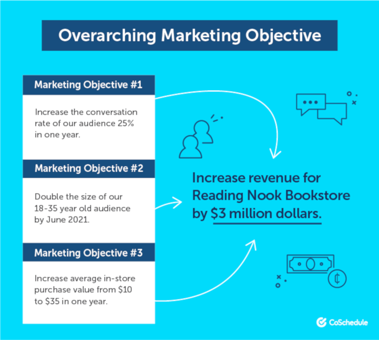 Order of Marketing Objectives