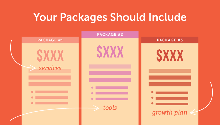 What should service packages include?