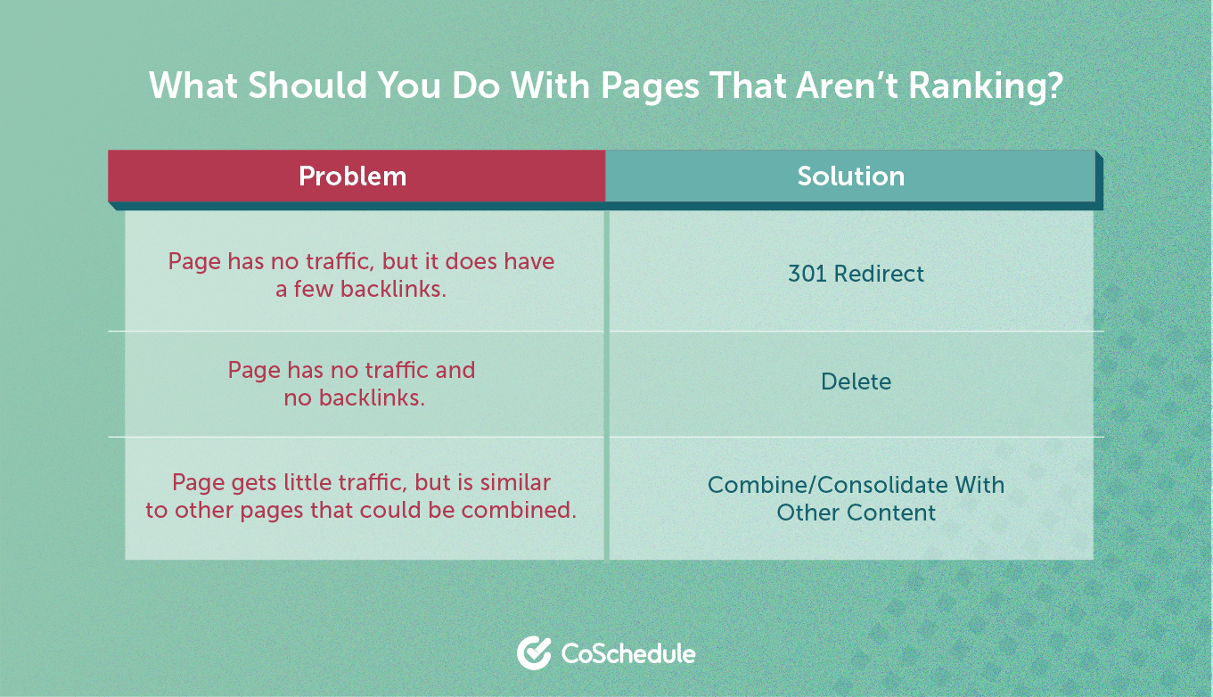 Guide to helping understand what to do with pages that are not ranking